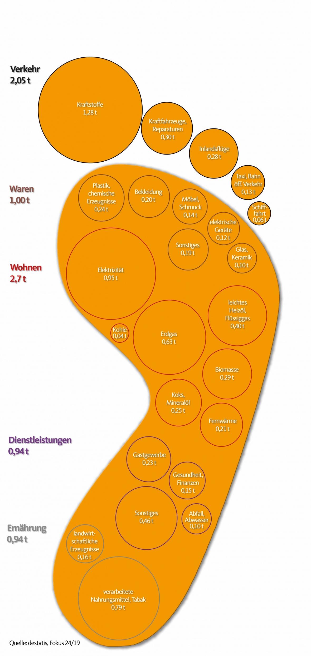 CO2-fussabdruck-der-deutschen-vieregge-nachhaltigkeit